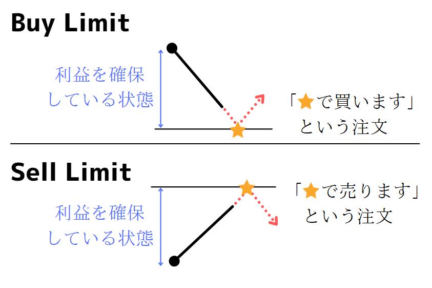 MT4の注文のLimit(リミット)を解説(FX)