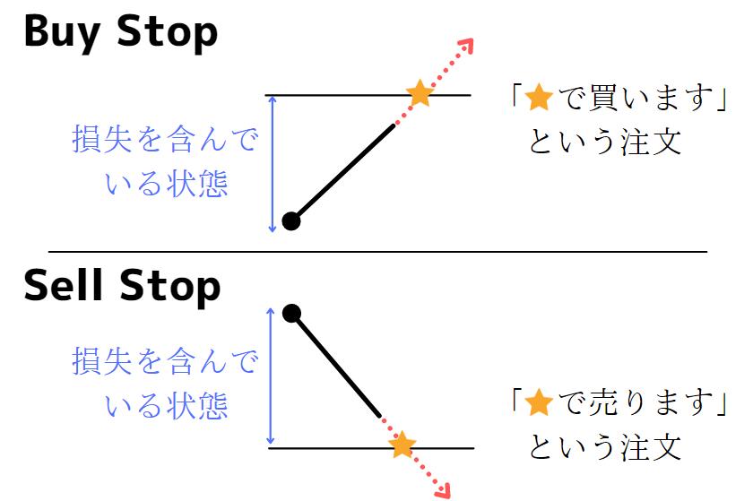 MT4の注文のStop(ストップ)を解説(FX)
