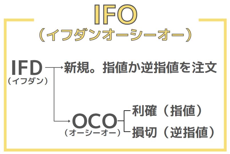MT4の注文方法(IFO)
